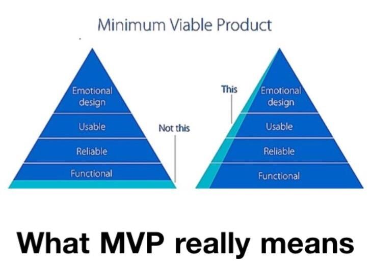 What MVP really means
